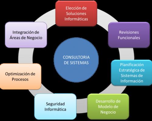 sistemas-de-consultoria